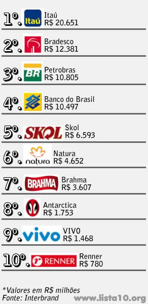 As 10 Marcas mais valiosas do Brasil 2010