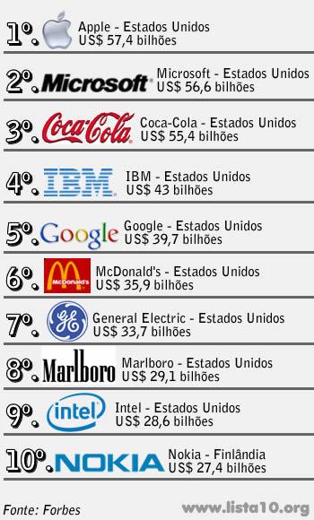 f53cd2cdf0 As 10 Marcas mais valiosas do mundo 2010
