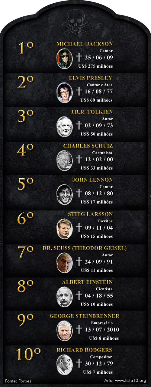 As 10 Celebridades mortas que mais faturaram 2010