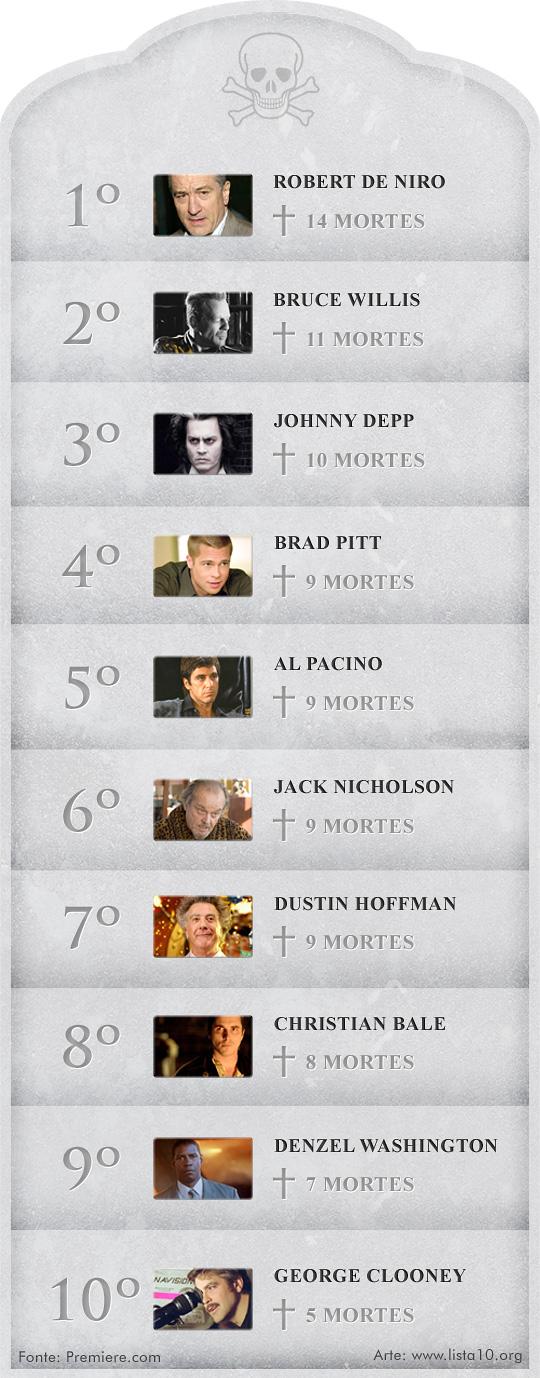 Os 10 atores que mais morreram no cinema