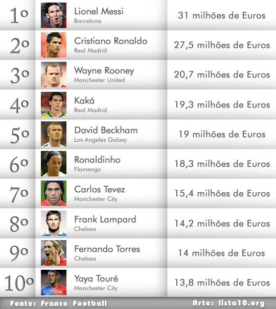 Os 10 jogadores de futebol mais bem pagos do mundo 2011