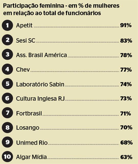 As 10 empresas no Brasil com mais mulheres