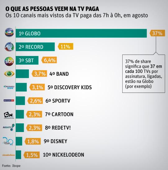 Os 10 canais mais assistidos da TV paga do Brasil