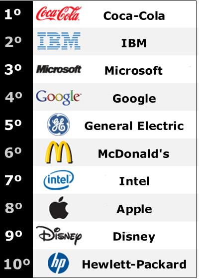 8dc48a98cd As 10 melhores marcas do mundo 2011