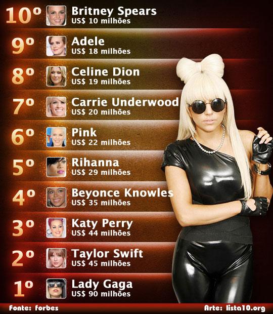 As 10 cantoras que mais ganharam dinheiro em 2011