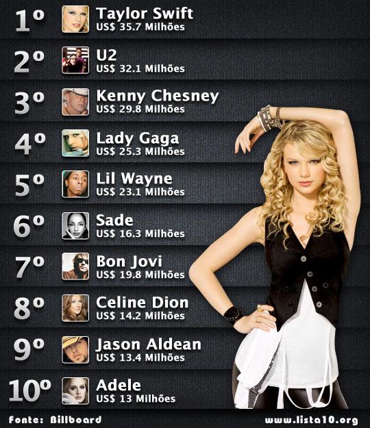 Os 10 artistas que mais lucraram na indústria musical em 2011