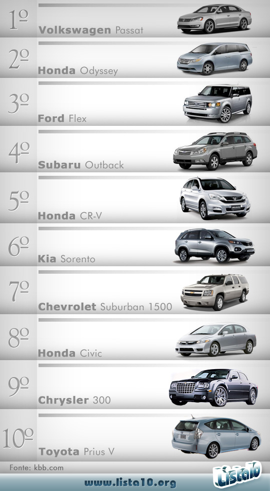 Os 10 melhores carros para família 2012