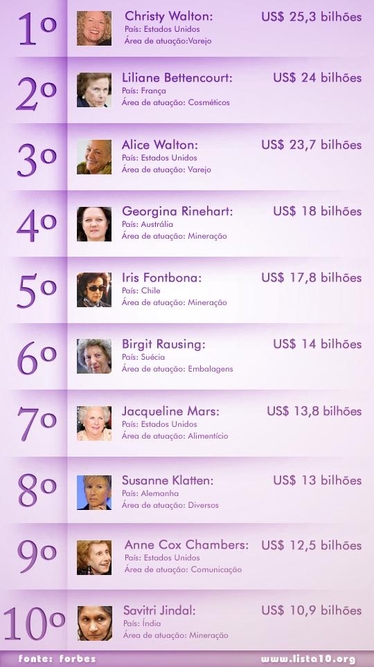 As 10 mulheres mais ricas do mundo 2012