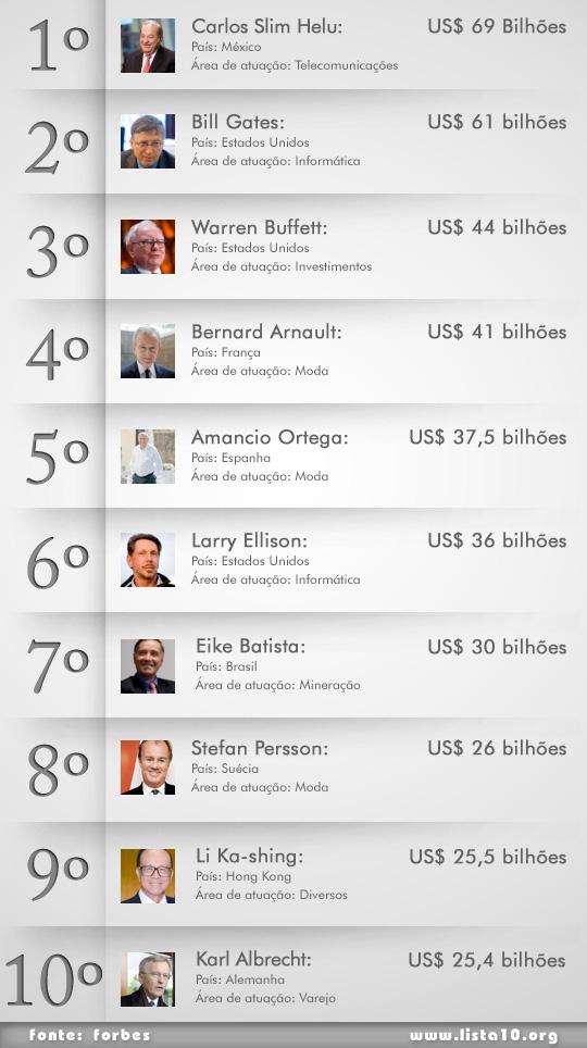 Os 10 mais ricos do mundo 2012