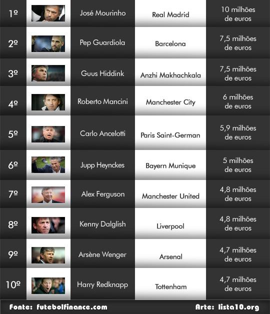 Os 10 técnicos de futebol mais bem pagos do mundo 2012