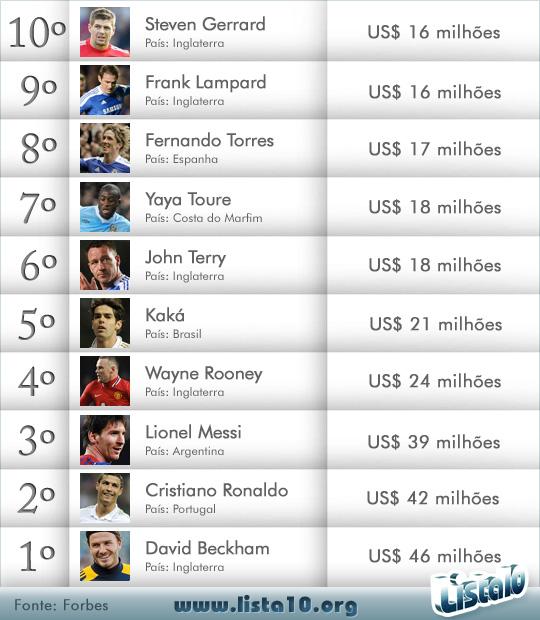 Os 10 jogadores de futebol mais bem pagos do mundo 2012