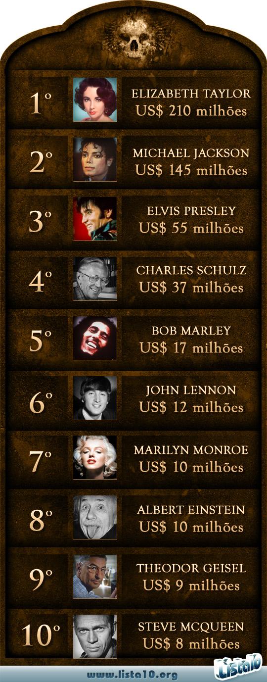 As 10 celebridades mortas que mais ganharam dinheiro 2012