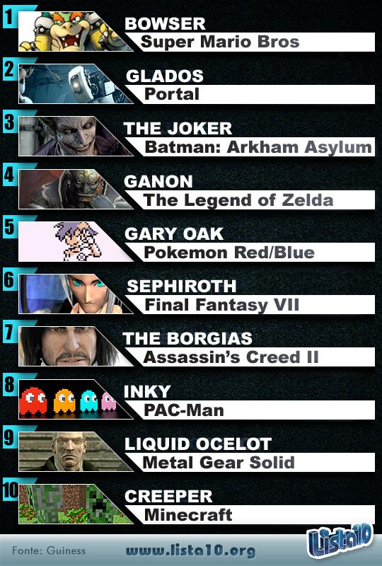 Os 10 maiores vilões dos videogames de todos os tempos