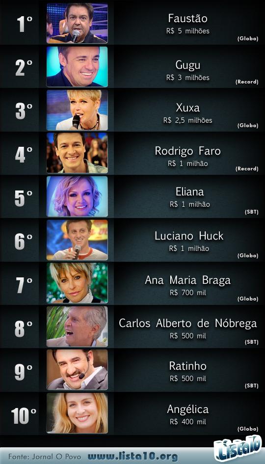Os 10 apresentadores mais bem pagos da TV brasileira ...