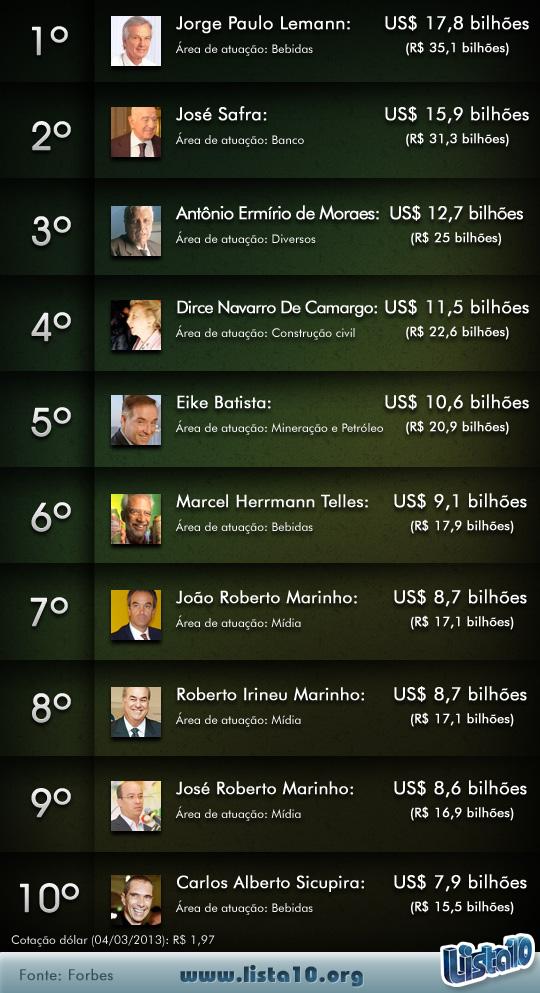 Apresentador mais rico do brasil