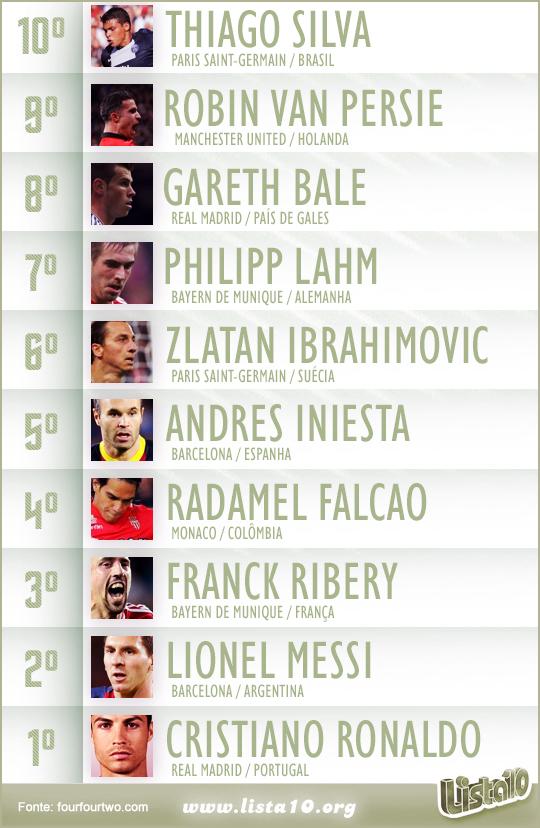 280ab0f43 Os 10 melhores jogadores de futebol do mundo 2013