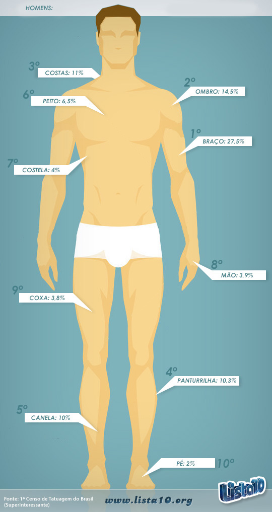 Fazer tatuagem em que parte do corpo