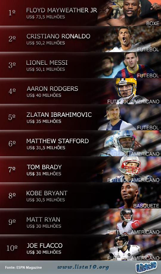 Os-10-maiores-salários-de-atletas-em-2013