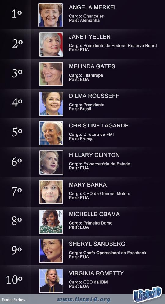 10 mulheres mais poderosas do mundo 2014