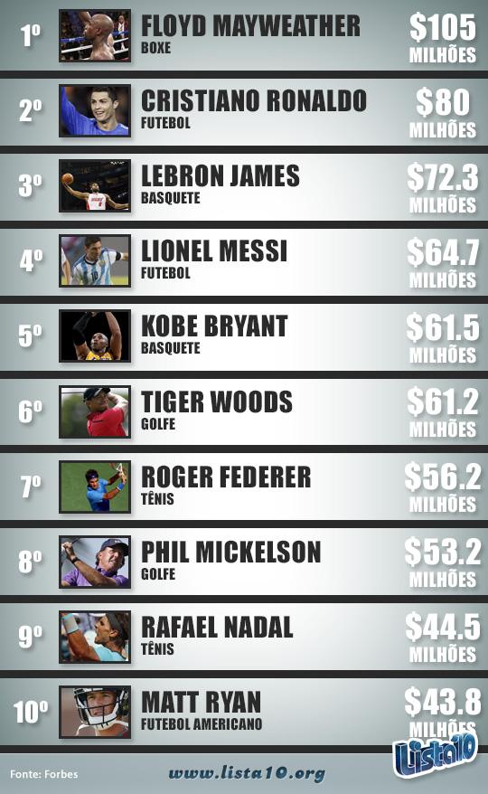 Dinheiro---atletas