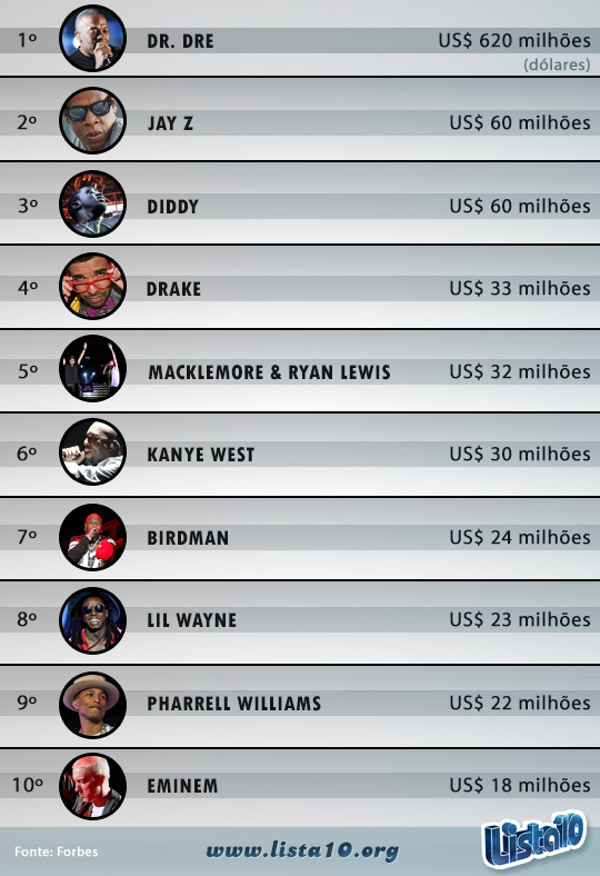 Rappers-mais-bem-pagos-2014