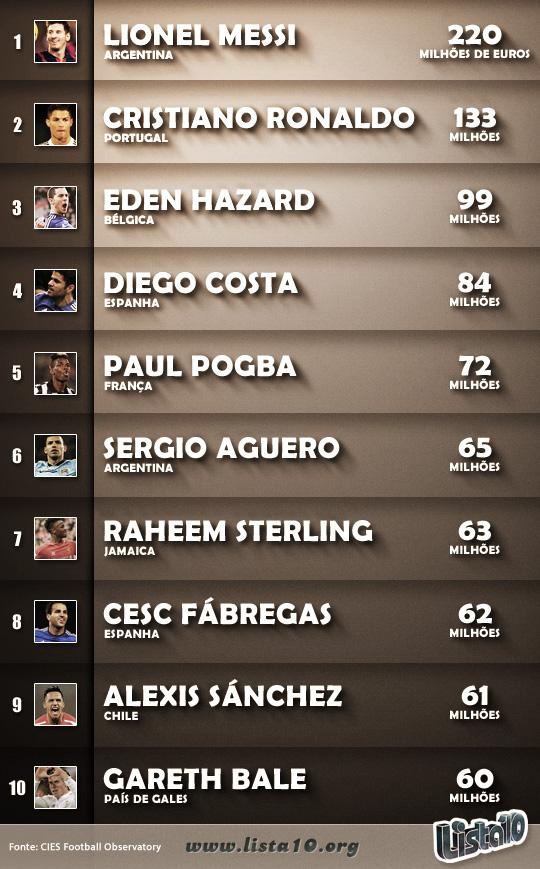 Os-10-jogadores-de-futebol-mais-caros-do-mundo-2015 (1)