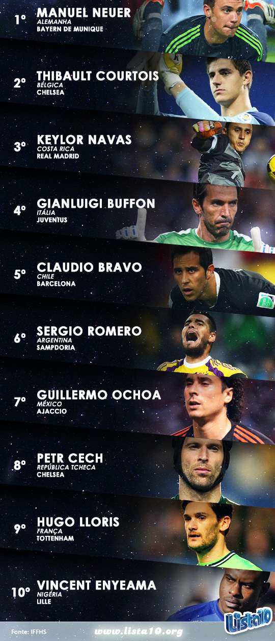 Os-10-melhores-goleiros-de-futebol-do-mundo-em-2014